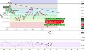Sbux Stock Price And Chart Nasdaq Sbux Tradingview Uk