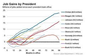 Us Presidents Job Creation Chart Learnodo Newtonic