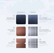 solar panel aesthetics options from cornwall solar panels Solar Panel Diagram With Explanation thanks to the explanation above from sunpower, it's easy to see why these high quality panels are more durable and generate much more energy over their How Do Solar Panels Work
