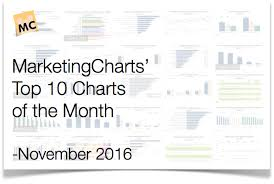 Top 10 Marketing Charts Of The Month November 2016