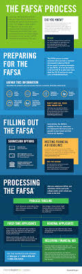 make a presentation federal student aid financial aid toolkit description graphic that walks through the process of preparing for completing and submitting a fafsa includes info on what happens after a fafsa is