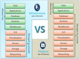 Iaas Vs Paas Comparing Iaas And Paas A Developers Perspective Simple Talk