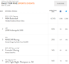 Nascar Television Ratings Thread Page 14 Racing Forums