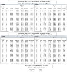 Military Pay Chart 2016 Pdf Wage Charts National Postal Mail Handlers Union