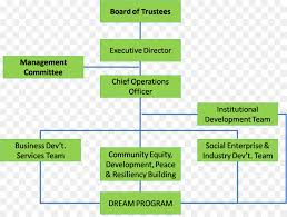 Corporate Organizational Chart With Board Of Directors Non Governmental Organisation Organizational Structure Board
