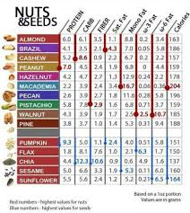 Macronutrient Chart Best Low Carb Snacks Ever 35 Ideas To Try Easy Peasy