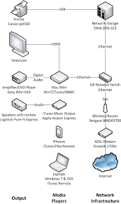 the compleat thomas beagle diagram showing the output devices media players and network infrastructure
