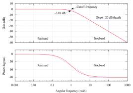 Decade Log Scale Wikipedia