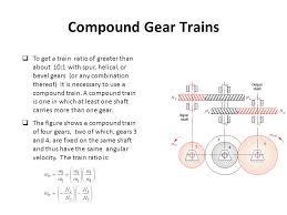 compound gear trains