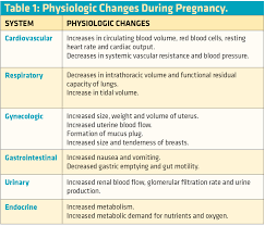 Phases Of Labor Chart Prehospital Childbirth Part 1 Without Complications Ems