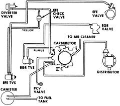 repair guides vacuum diagrams vacuum diagrams autozone com 18 vacuum hose diagram for 1977 v8 engines 350 cu in 4 bbl carburetor high altitude