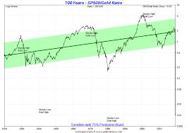 Gold Vs S P 500 Chart 100 Years