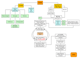 Best Org Chart Maker Tool For Making Attractive Org Charts And Similar Diagrams