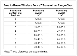 Petsafe Free To Roam Wireless Dog And Cat Containment Fence Covers Up To Acre Perimeter For Dogs And Cats Over 5 Lb Waterproof Receiver Collar
