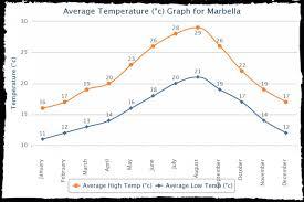 Malaga Climate Chart Climate Marbella_malaga Marbella Weather