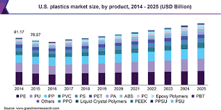 Pvc Polymers Plastics Market Size Share Industry Analysis Report 2019