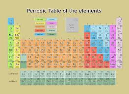 Periodic Table Of The Elements 6 Painting by Bekim Art
