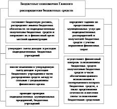 Дипломная работа Бюджетный процесс муниципального образования  Рисунок 6 Бюджетные полномочия главного распорядителя бюджетных средств