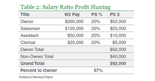 Profit Sharing Allocation Methods The Better Part Of