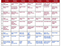 Benefits Of Keto Diet Chart