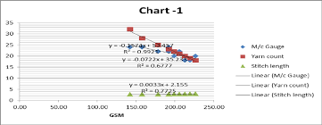 Scatter Diagram Derived From Table I Shows The Linear