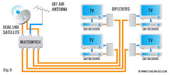 multiswitch for satellite tv directv swm eagle aspen multi switch multiswitch satellite tv signal combining and splitting