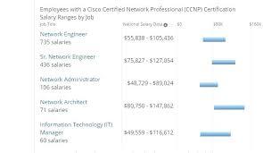 architectural engineering salary range.  Engineering Architect  On Architectural Engineering Salary Range