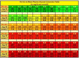 Glucose Level Conversion Chart Diabetics Today