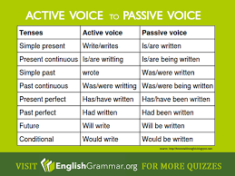 From Active Voice To Passive Voice English Grammar