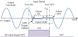 solid state relay or solid state switch solid state relay output waveform