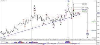 Bear Flag Pattern Magnificent EURUSD Bear Flag Pattern Awaits Euro Interest Rate Decision