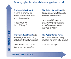 parenting styles stats parenting styles