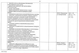 Федеральный государственный образовательный стандарт  ФГОС Судовождение 36