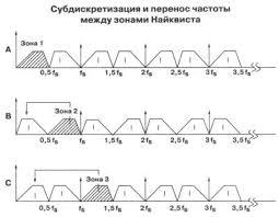 Картинки по запросу частоты найквиста