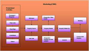 Crm Flow Chart Crm