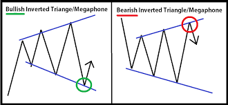 Day Trading With Inverted Triangles And Megaphone Patterns