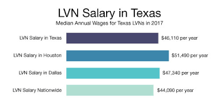Lvn Salary Average 2019 Lvn Salary By City State And