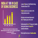 the doing business report