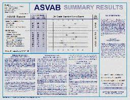 Air Force Asvab Score Chart