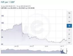 Rupee To Pound Chart How Will Brexit Effect Gbp To Inr Rate Quora