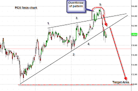 Rising Wedge Chart Pattern Ascending Wedge Pattern T3live