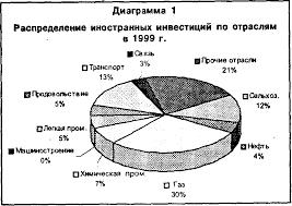 Реферат Эффективное привлечение инвестиций в экономику республики  В 1999 г был отмечен наибольший приток иностранных инвестиций в энергетическую отрасль газ 30% транспорт 13% и сельское хозяйство 12% диаграмма