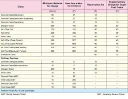 Irctc Ticket Fare Chart How Is Indian Train Fare Calculated Is There A Per Km
