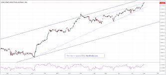 Dow Jones Futures Technical Analysis Wednesday 02 08