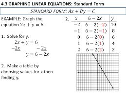 3 4 3 graphing linear equations standard form 2