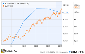Can Anheuser Busch Inbev Really Afford To Increase Its