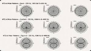 Microphone Polar Patterns Awesome The Polar Pattern Characteristics Of Microphones