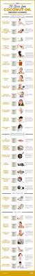 Best 25 Coconut oil ideas on Pinterest