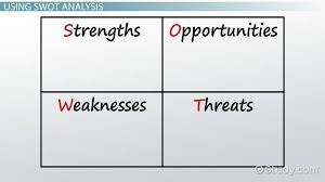 Swot Anaysis Swot Analysis In International Business Video Lesson Transcript