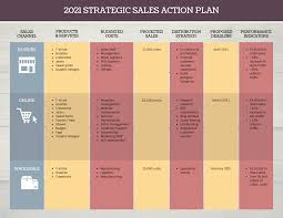 Action Plan Template Vintage Food Retailer Sales Action Plan Template